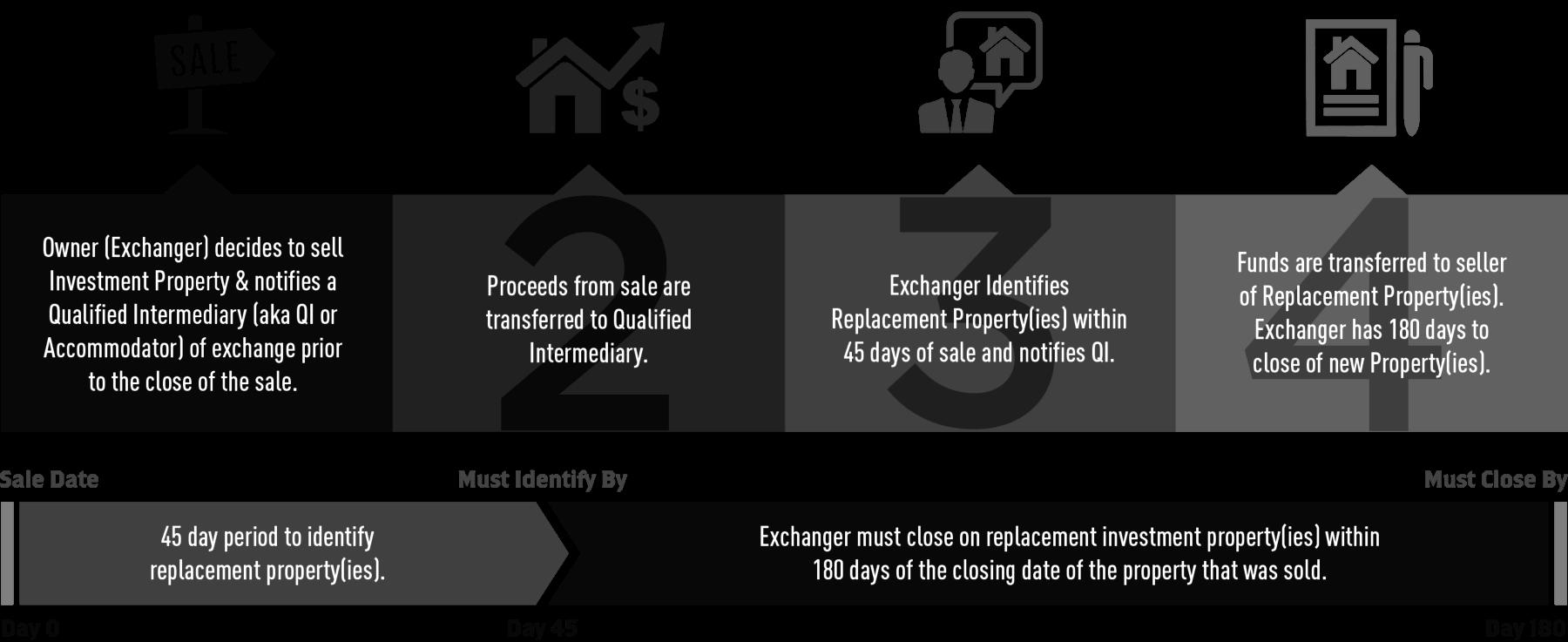 1031 Exchange Rules - الصرف المؤجل الضريبي