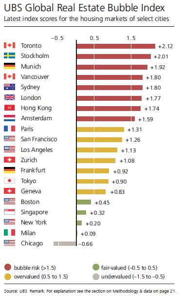 أفضل المدن للاستثمار في تأجير العقارات